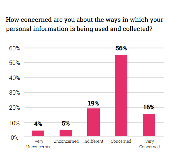 Consumer Trust of Data Use