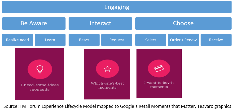 TM Forum Experience Lifecycle Model