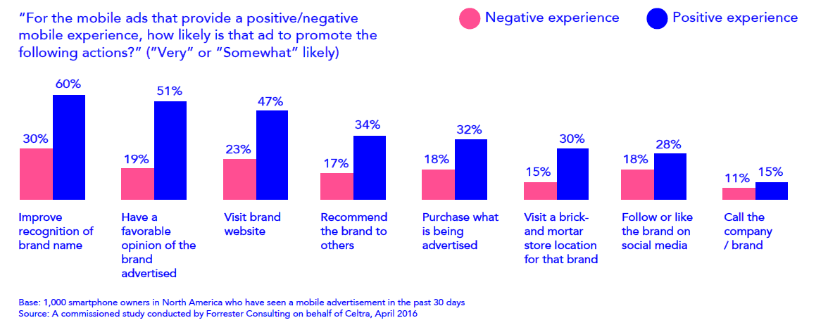 Positivity driving performance in mobile ads