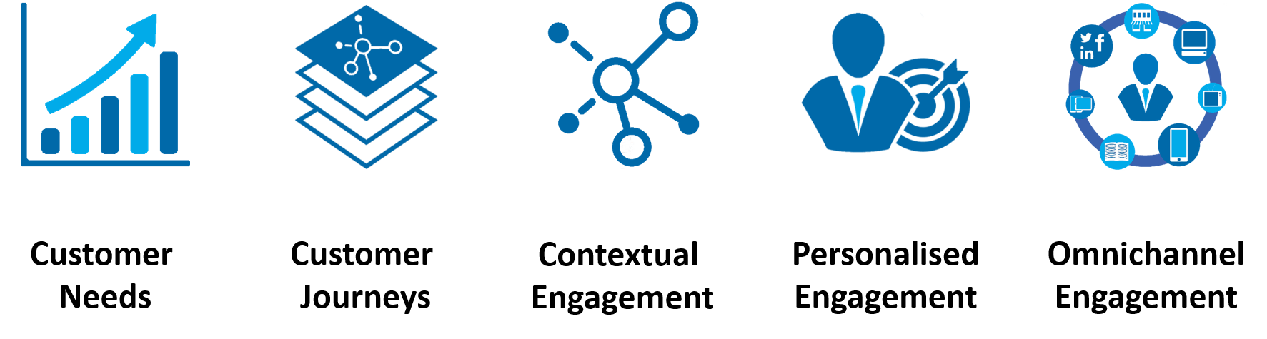 "Customer Needs > Customer Journeys > Contextual Engagement > Personalised Engagement > Omnichannel Engagement"" width=""960″ height=""257″></p> <p> </p> <p>A good interconnected retail experience is characterised by the following six principles:</p> <ul> <li><strong>Customer Needs: </strong>address the requirements of the customer clearly.</li> <li><strong>Customer Journeys: </strong>support the whole process, not just a single moment.</li> <li><strong>Contextual Engagement</strong> make engagement dependent on time, location, intent and recent experience events.</li> <li><strong>Personalised Engagements: </strong>make the experience relevant using insights and knowledge.</li> <li><strong>Omnichannel Engagement:</strong> enable a seamless transition between channels and make it easy for a consumer to resume the journey.</li> </ul> <p>In summary</p> <ul> <li><strong>Be There:</strong> whenever and wherever a user is shopping.</li> <li><strong>Be Useful:</strong> in a consumer moment of need, meet them by providing valuable information whether it is video tutorials, product reviews or the ability to purchase without friction.</li> </ul> <p> </p> <h2 class="