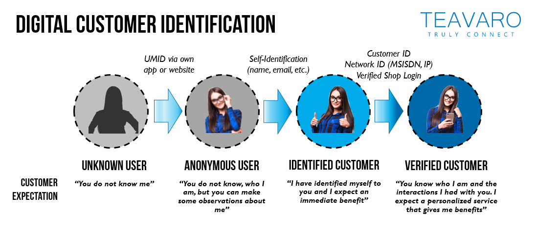 Four Identification Stages