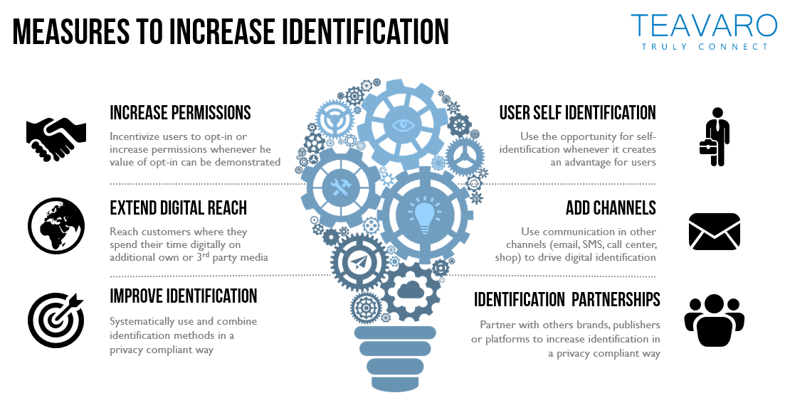 Six Levers for Increasing Identification
